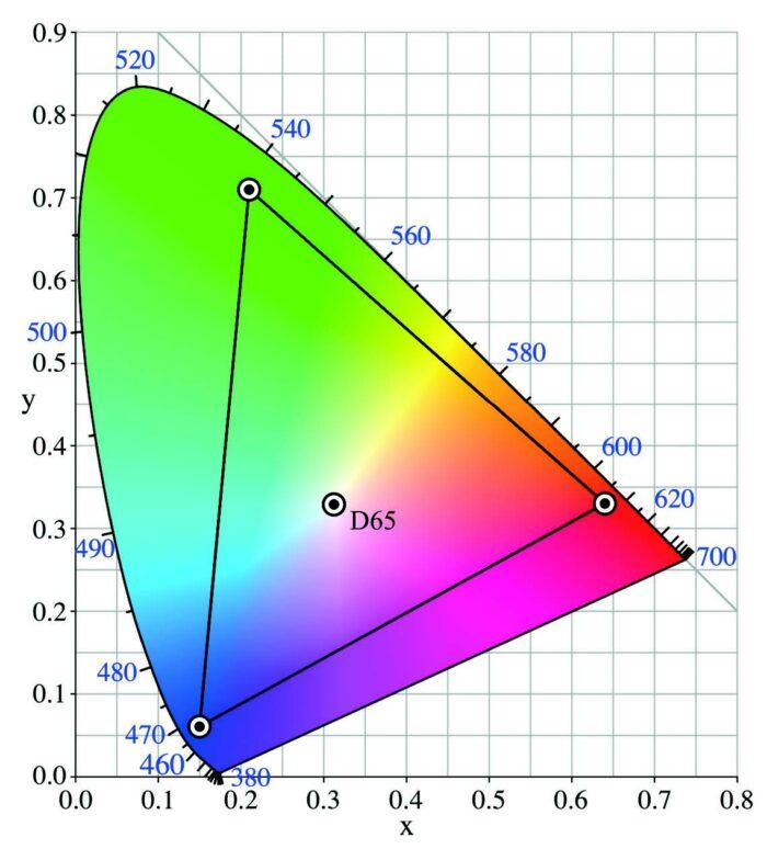 Echelle colorimétrique